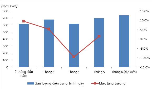 Hậu Covid-19: Xu hướng tiêu thụ điện năng đối lập của Việt Nam với Thế giới