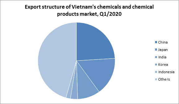 The impact of FTAs on Vietnam chemicals exports
