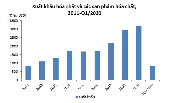Ảnh hưởng của các FTAs đến xuất khẩu hóa chất của Việt Nam