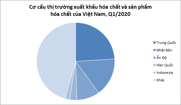 Ảnh hưởng của các hiệp định thương mại tự do đến hoạt động xuất khẩu hóa chất của Việt Nam