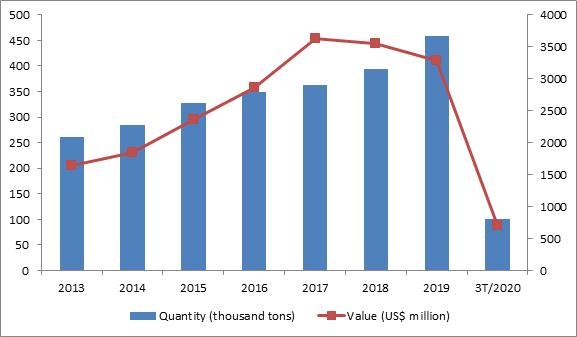 EVFTA: Potential of cashew exports to the EU for enterprises